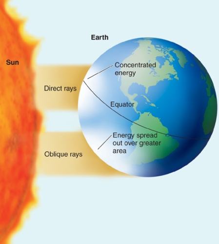 equator_sun
