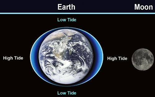 tides-moon