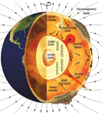 geomagnetism earth's inner core