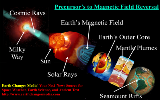 galaxly-sun-magnetics-mantle_plumes-earth_core3_m