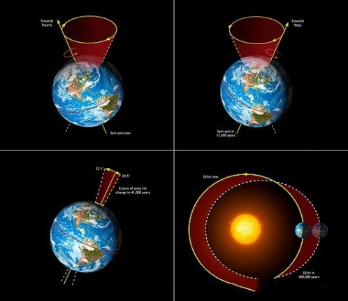 Milankovitch-cycles5