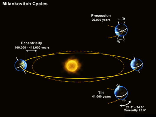 milankovitch-cycles6